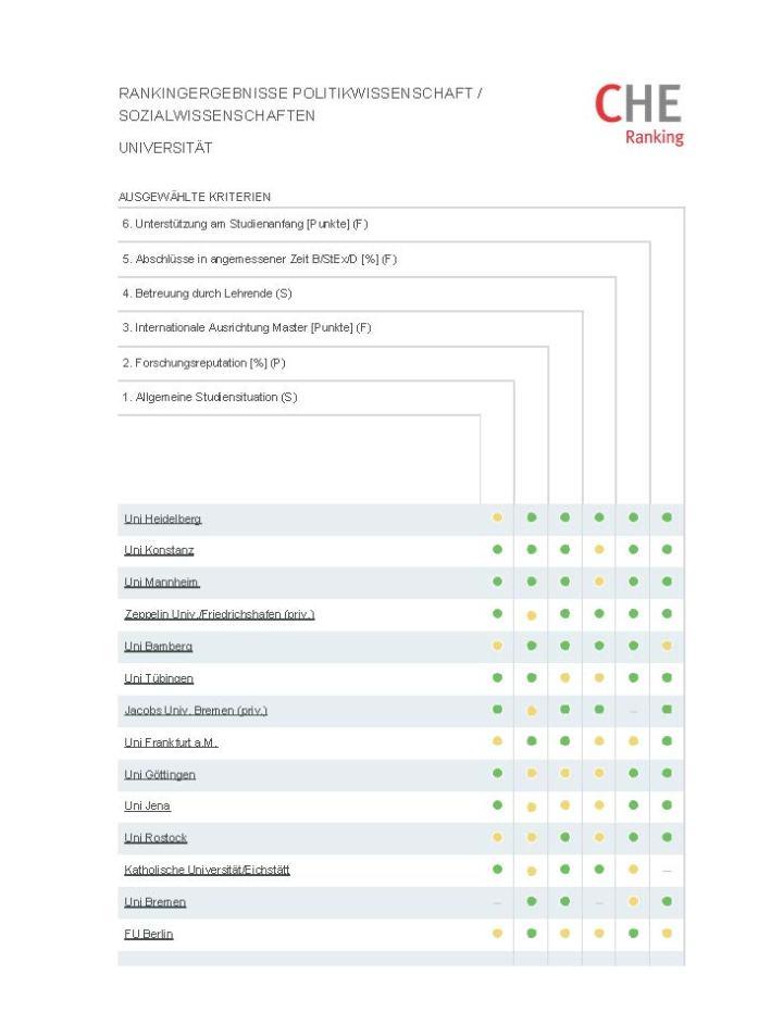 CHE-Ranking_Seite_1